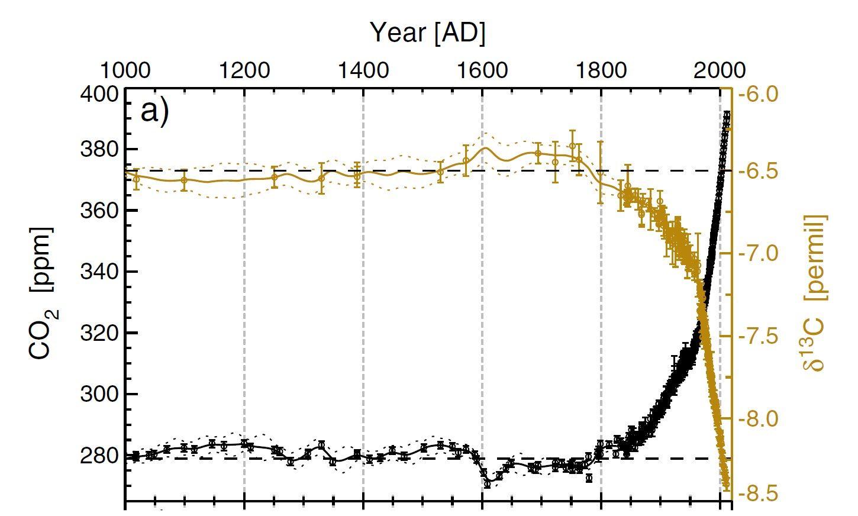 fosilní datování relativní a radioaktivní