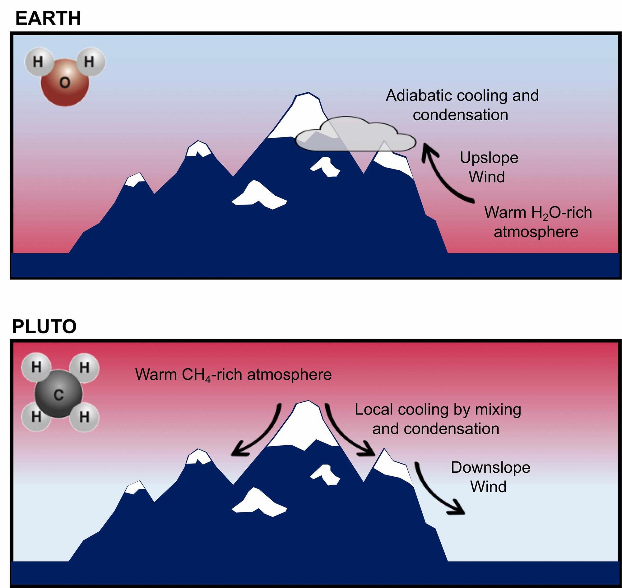 Tvorba sněhové pokrývky na vrcholech zemských hor (horní panel). Metanová námraze formována na vrcholech hor Pluta, sahajících do metanem obohacených vrstev atmosféry. Zdroj: Bertrand et al., 2020.